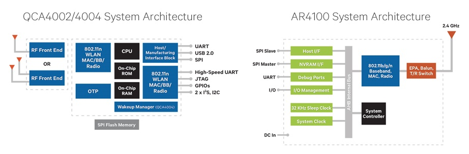 Customizable Driver Cores for Qualcomm Atheros QCA4002