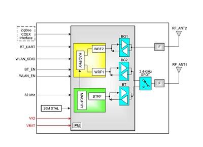 IGX MOD31T Single-Band Combo Module | Intelligraphics com